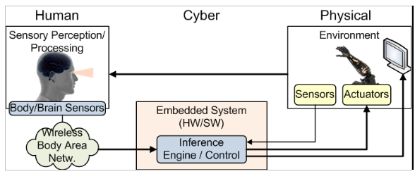 Human In The Loop Cyber Physical Systems Embedded Systems Laboratory Esl