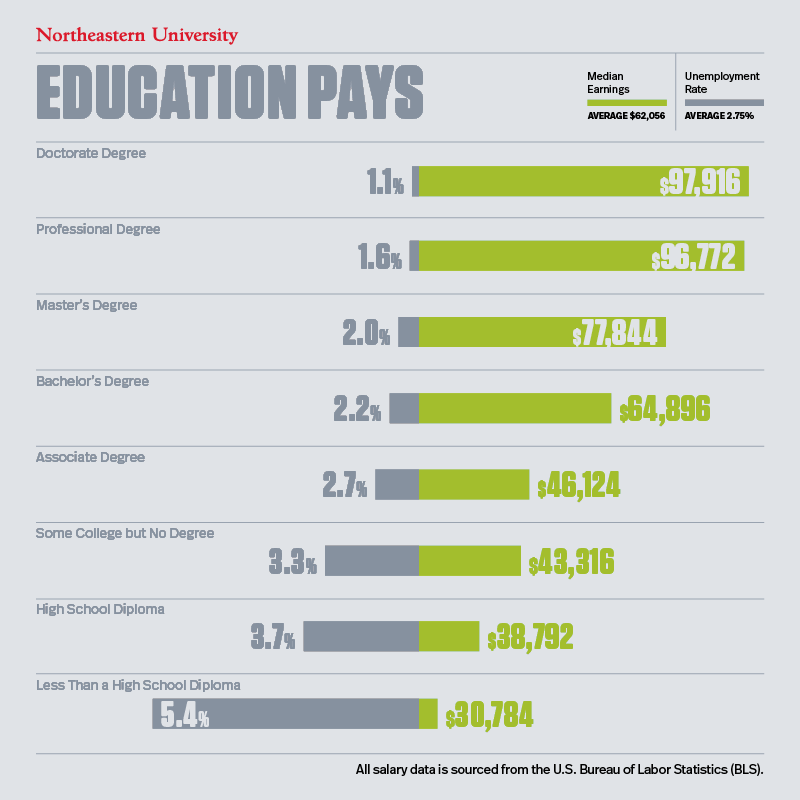 Chart depicting BLS data of median annual earnings & unemployment rates by education level