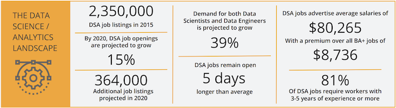 Data Analytics Job Market Report