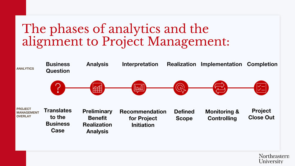 Phases of Analytics and Project Management