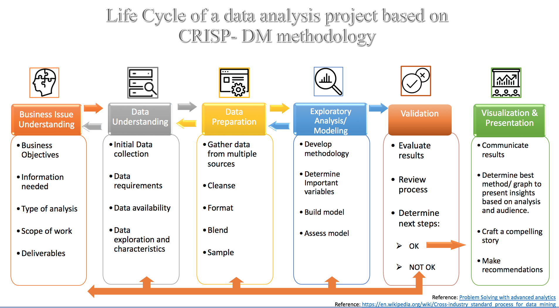 Data Analytics Project Lifecycle