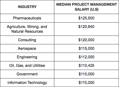 Project Manager Salary by Industry