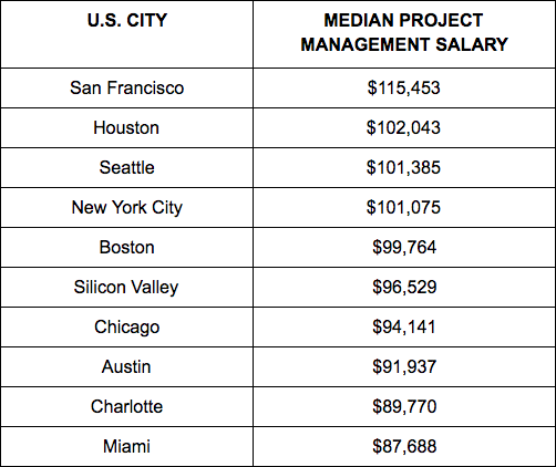 Project Manager Salaries by U.S. City