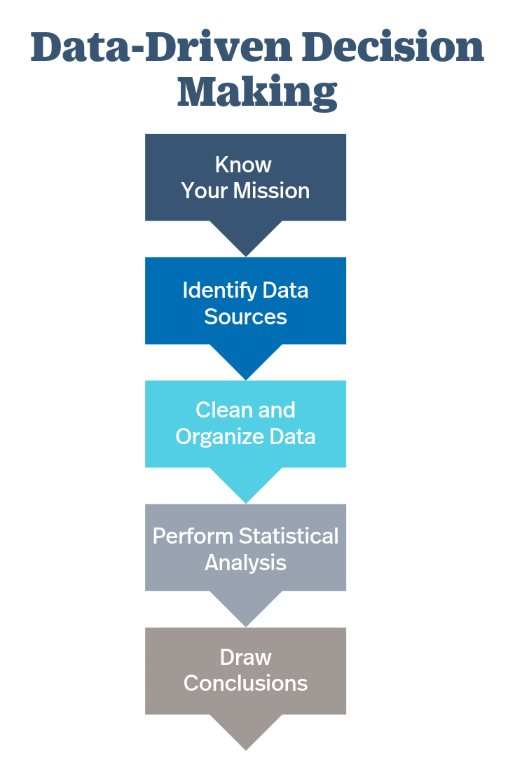 Data-Driven Decision Making Chart