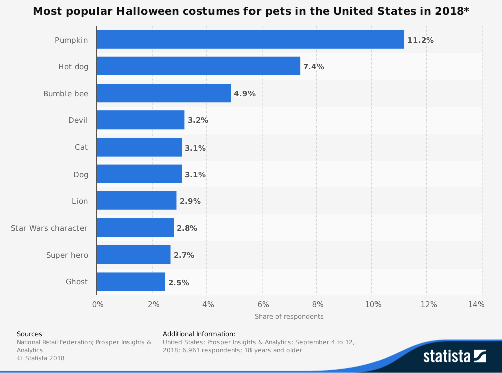 Halloween Data