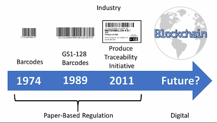 Food Safety Evolution: From barcodes to blockchain