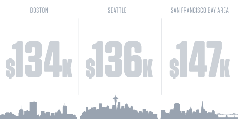 Computer Network Architects Salary by City