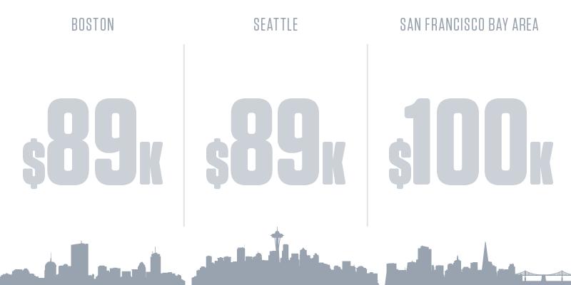 Computer Systems Analysts Salary by City