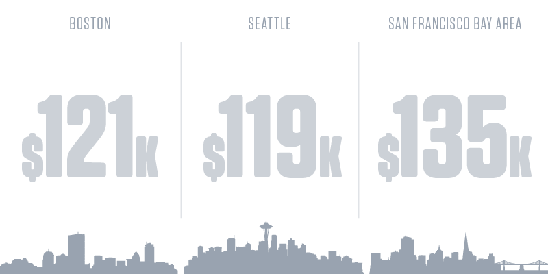 Computer and Information Research Scientists Salary by Cities