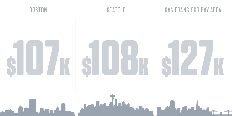 Computer and Information Systems Managers Salary by City