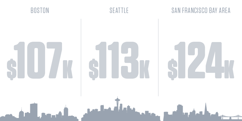 Database Administrators Salary by City