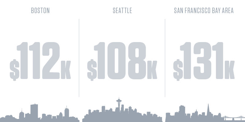 Information Security Analysts Salary by City