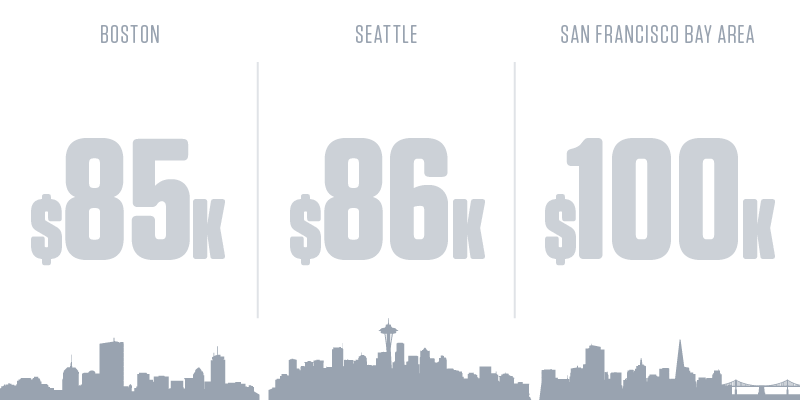 Network and Computer Systems Administrators Salary by City