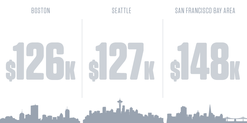 Software Developers Salary by City