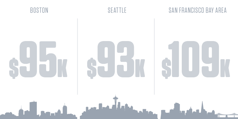 Web Developers Salary by City