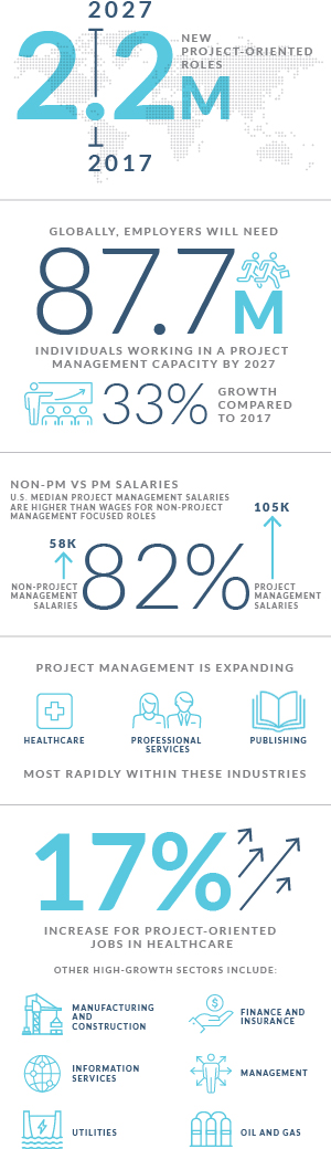 project management career outlook