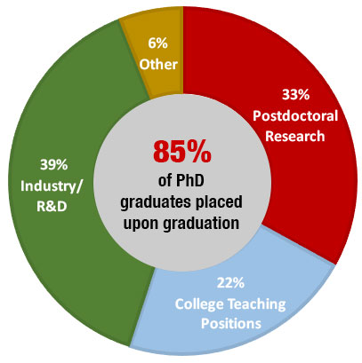 Doctoral Programs | Northeastern University