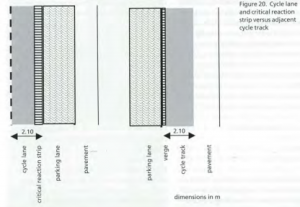 Diagram from the CROW manual, showing the desired widths of a bike lane alongside a parking lane. It's compared to a cycle track along a parking lane to encourage designers to think of that as an option too.