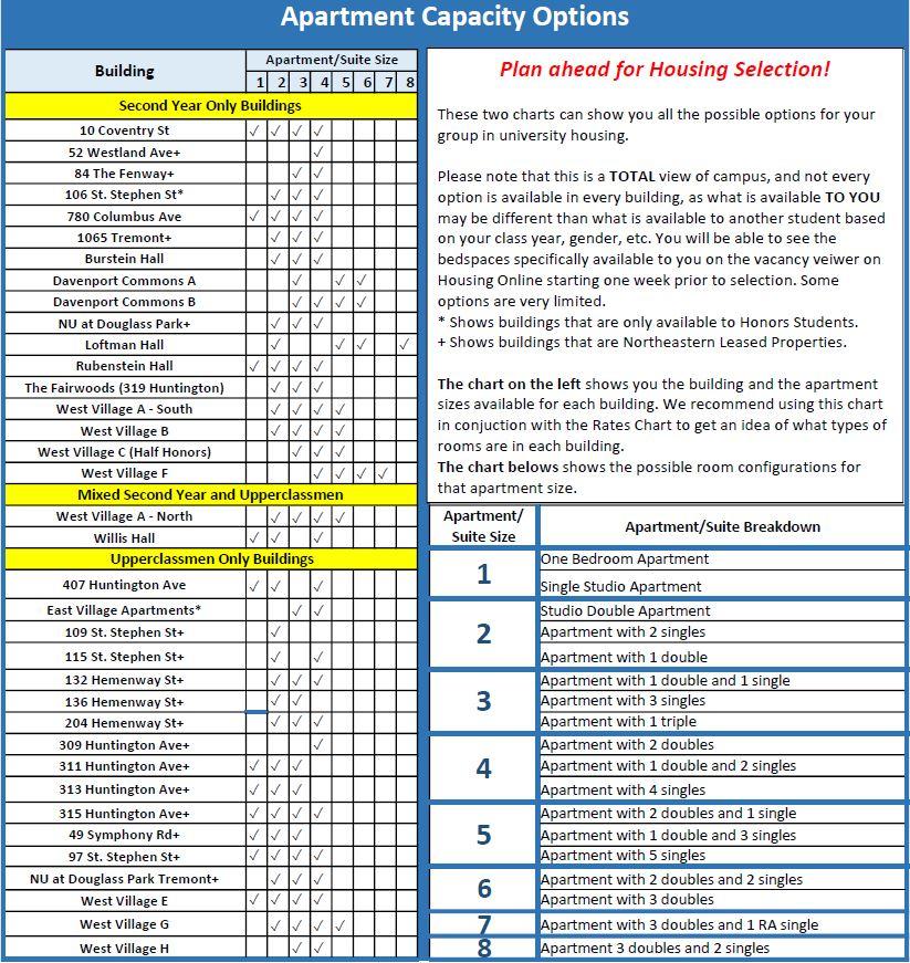 Northeastern University Calendar 2022.Northeastern University Housing Fall And Spring Application Selection